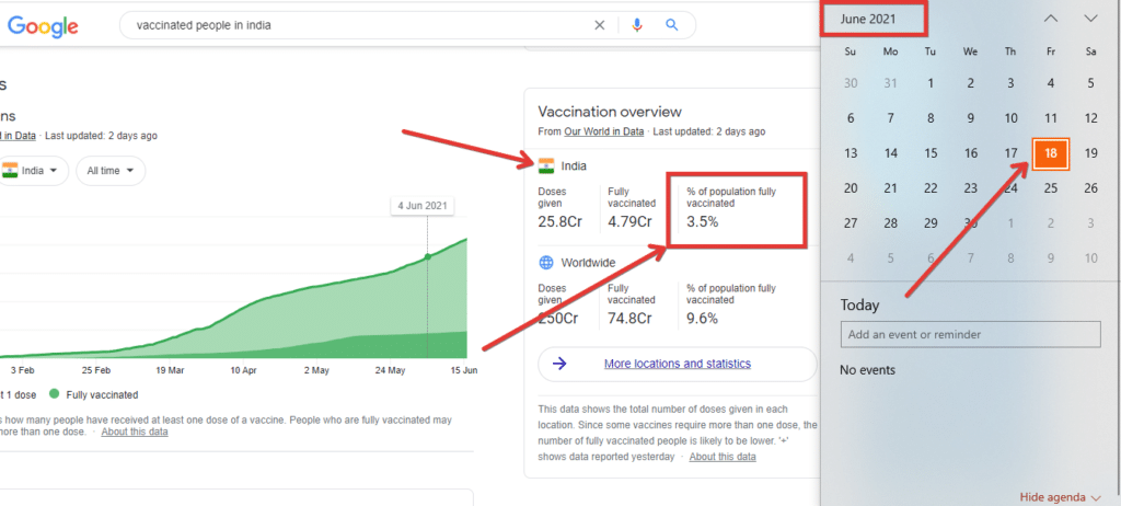 Vaccine stats as of june 2021 in india